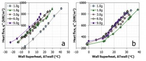 Figure 4: Effect of increased gravitational acceleration on boiling curves at (a) horizontal and (b) vertical orientation (same mass flow rate).